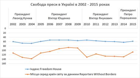freedom of the press in ukraine
