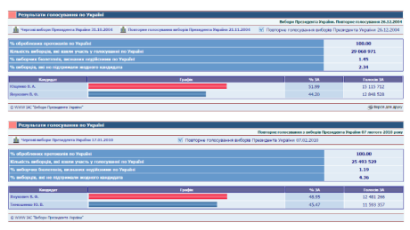 vybory 2004 2010